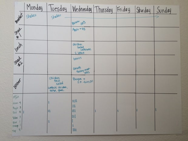 21 day fix meal planning chart step 1