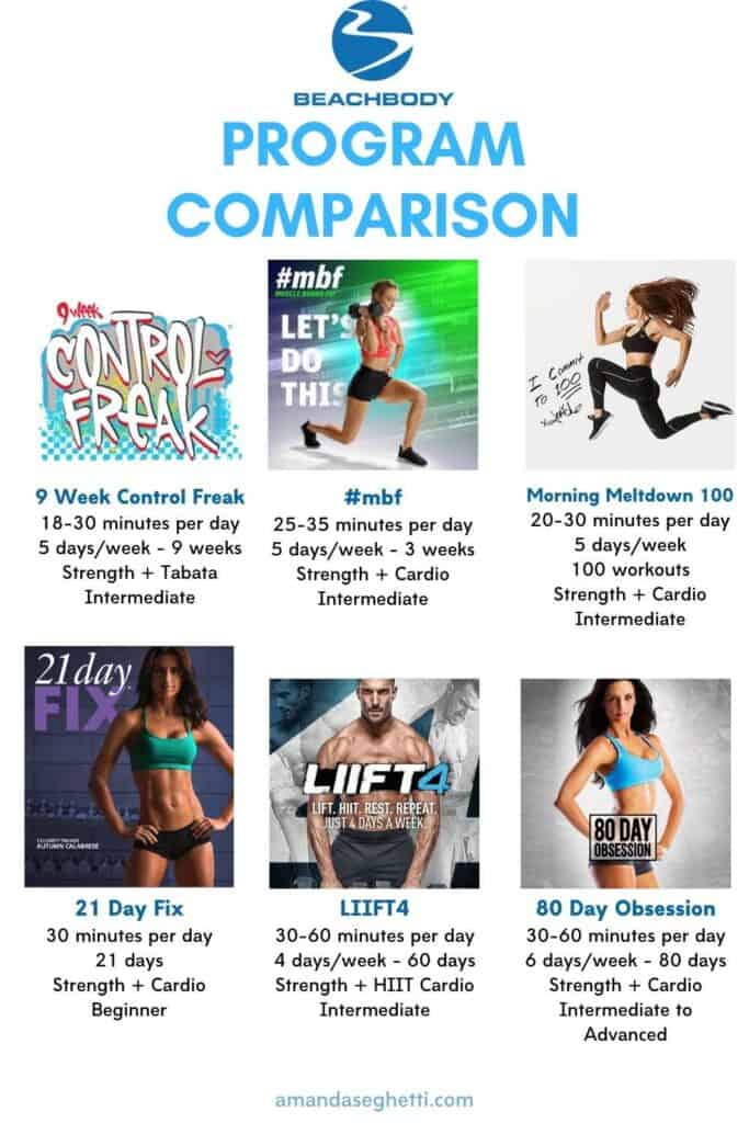Beachbody Program Comparison Chart